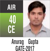 Gate Toppers-Rank 40(CE)